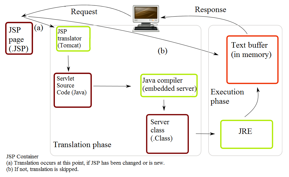 JSP Lifecycle